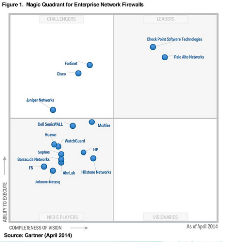 Gartner 2014 NGFW Magic Quadrant